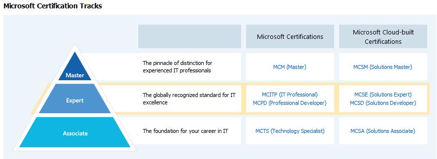 Microsoft Certifications : the return of MCSA/MCSE/MCSD | Cloud ...