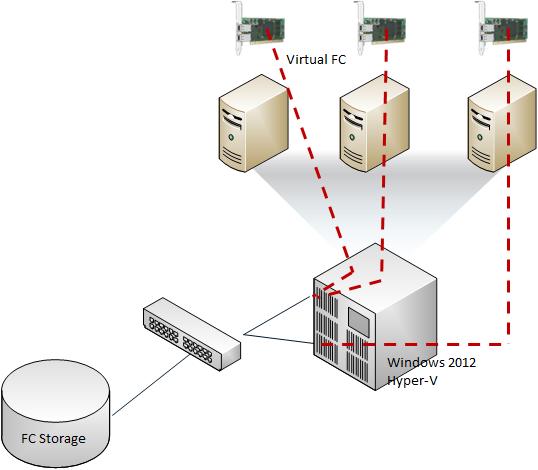 Windows 2012 hyper v guest fiber channel architecture for Hyper v architecture diagram