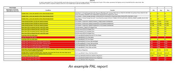 hyper-v pal report