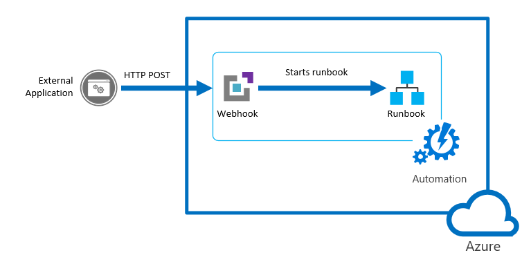 Azure Automation: Calling a PowerShell from a WebApp